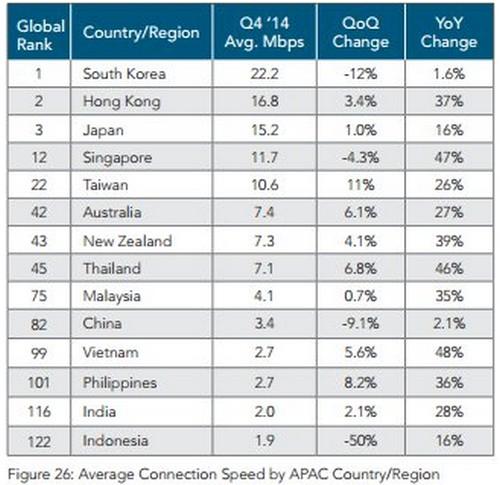 Peringkat kecepatan internet Q4 2014