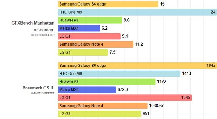 LG G4 vs Android kompetitor benchmark 2