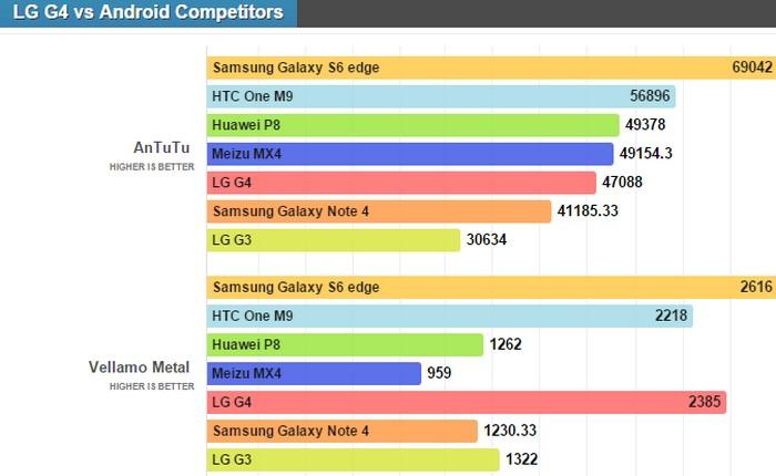 LG G4 vs Android kompetitor benchmark