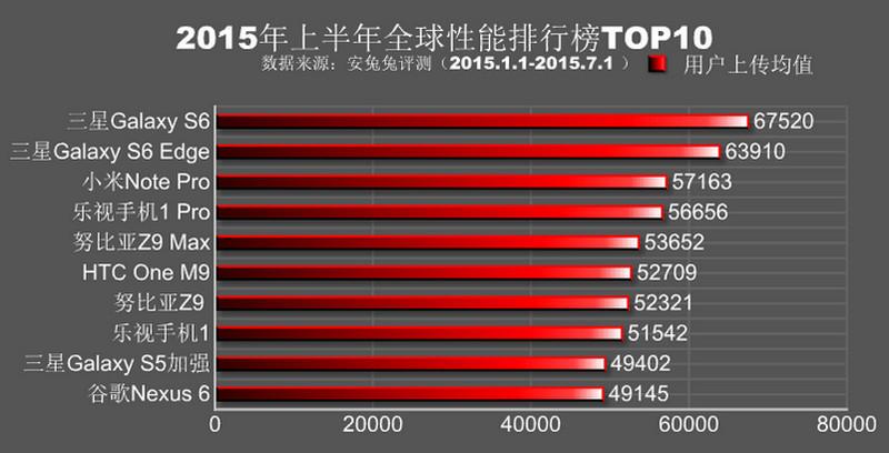Top 10 smartphone tercepat versi AnTuTu 2015