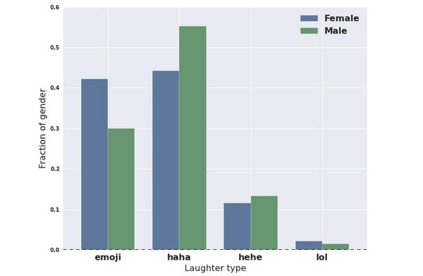 Facebook tertawa statistik 3