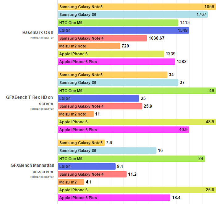 Samsung Galaxy Note 5 versus tes benchmark 2