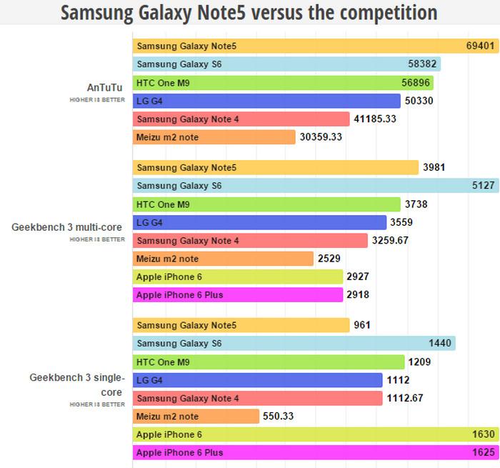 Samsung Galaxy Note 5 vs rival test benchmark