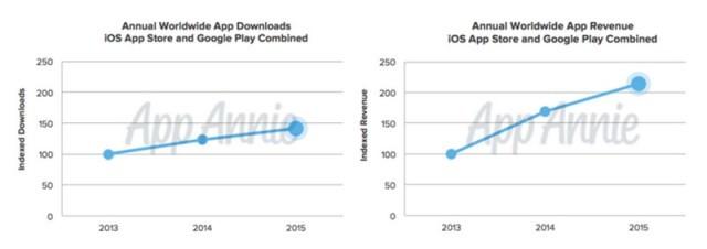 Android Unggul Jumlah Unduhan, Tapi iOS Lebih Tajir