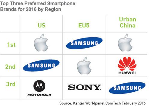 Kantar pangsa pasar smartphone di AS
