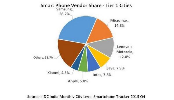 Pangsa pasar smartphone India Q4 2015 grafik
