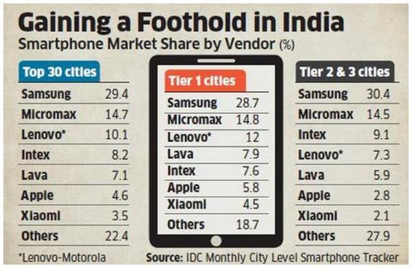 Pangsa pasar smartphone India Q4 2015