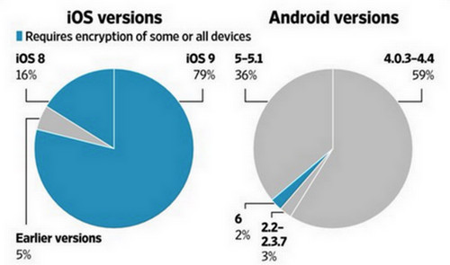 Statistik enkripsi iOS vs Android
