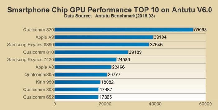Top 10 chip GPU AnTuTu 2016-3