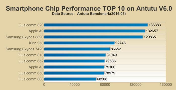 Top 10 chipset AnTuTu 2016-3