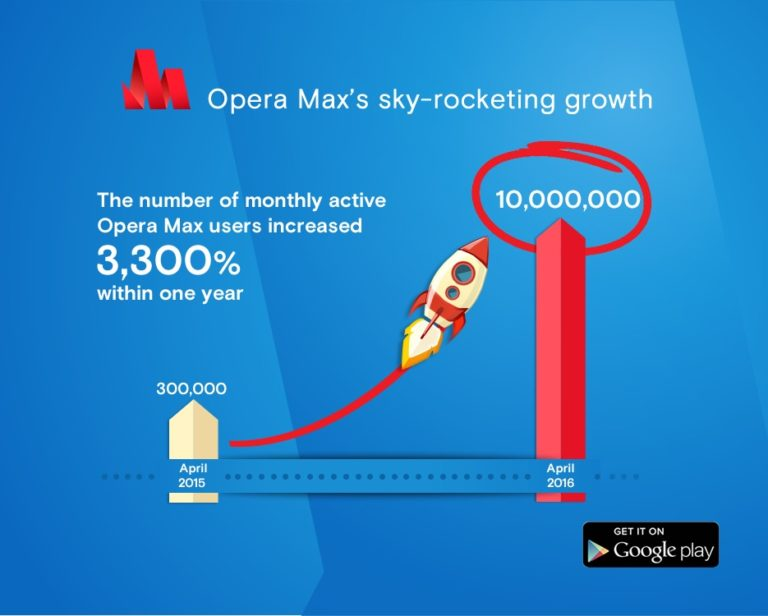 Opera Max Tembus 10 Juta Pengguna