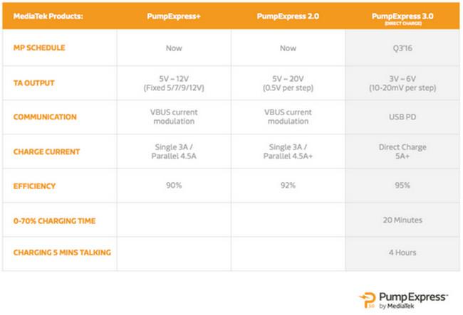 Pump Express 3.0 tabel