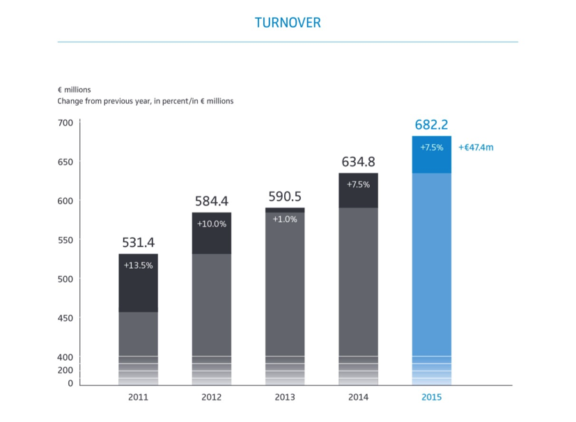 1. Grafik pertumbuhan omset Sennheiser dari tahun 2011-2015