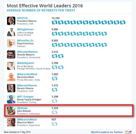 10 pemimpin dunia di socmed