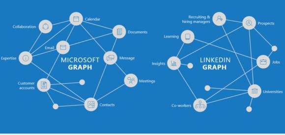 linkedin-microsoft-graphs-100665888-large