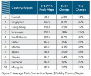 Akamai Indonesia kecepatan puncak Internet rata-rata