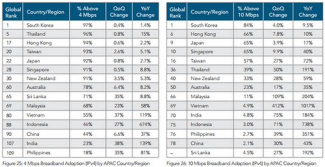 Akamai Indonesia tingkat adopsi Internet APAC