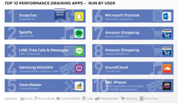 Aplikasi Android boros memori