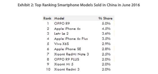 Market share model smartphone di China Juni 2016