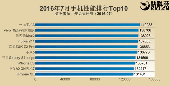 AnTuTu Top 10 Smartphone di Juli 2016