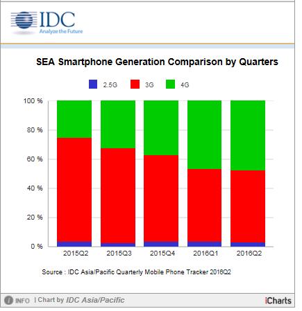 pasar smartphone 3G
