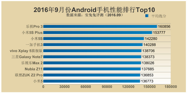 antutu-top-10-android-september-2016
