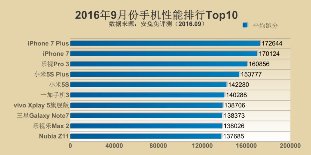 antutu-top-10-september-2016_1