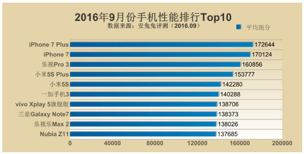 antutu-top-10-smartphone-september-2016
