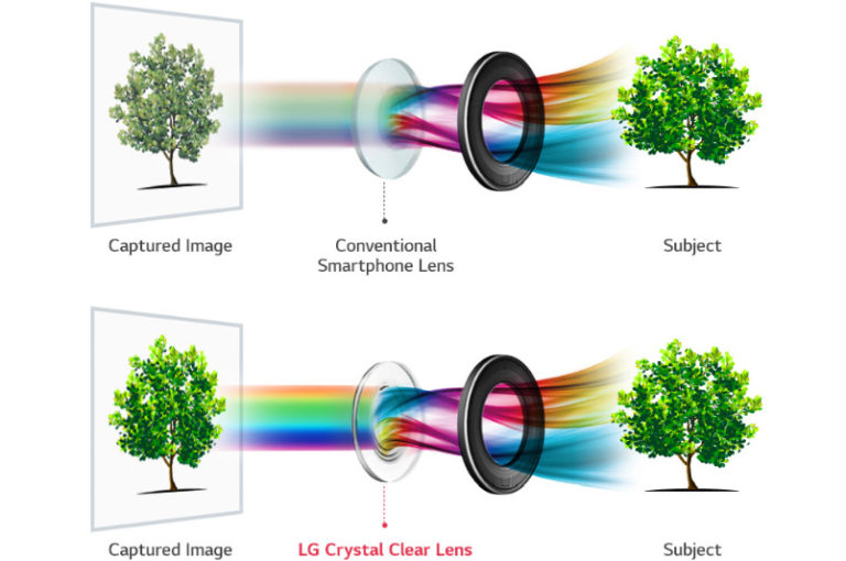 2 Inovasi Kamera yang dijanjikan LG V30