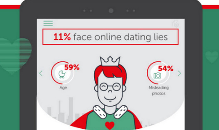 Online dating id