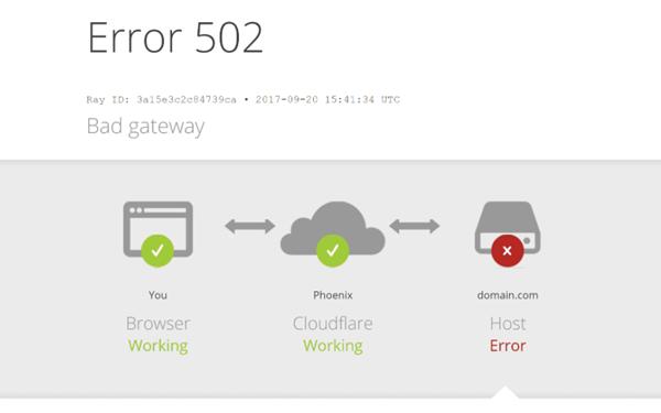 Cloudflare Padam, Banyak Situs Web Tak Bisa Diakses