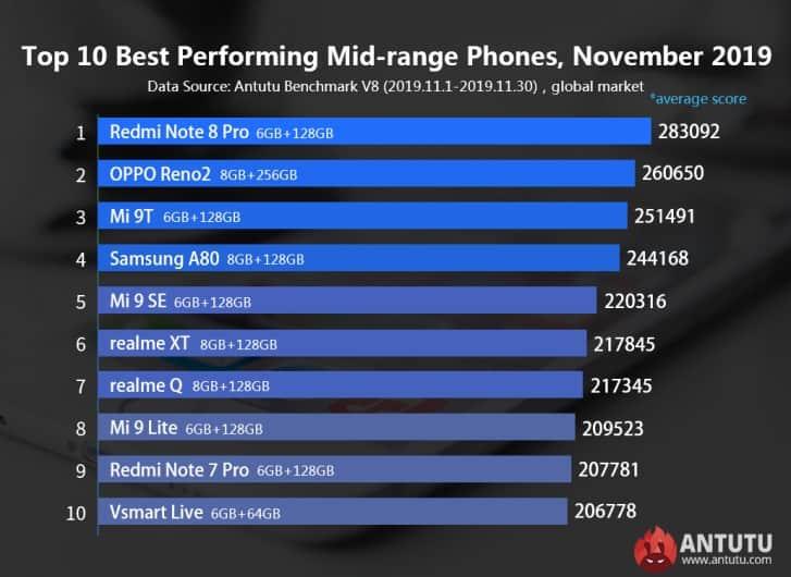 Smartphone paling kencang