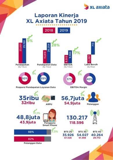 Kinerja XL Axiata 2019