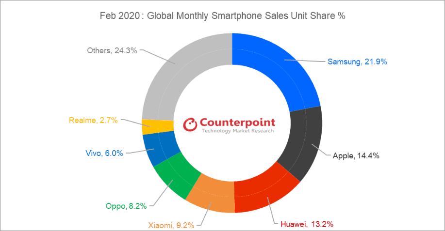 Vendor Smartphone Global