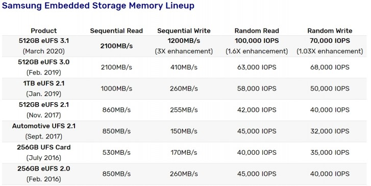 Samsung memori eUFS 3.1