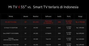 Perbandingan harga Mi TV 4 Indonesia