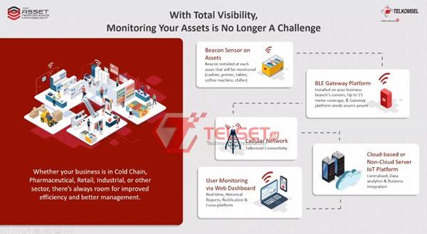 Solusi IoT Telkomsel Aset Perusahaan