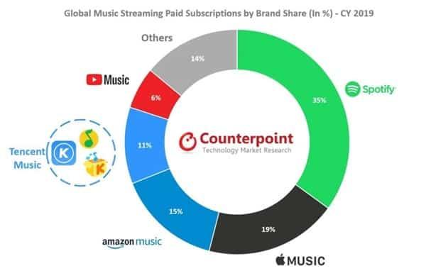 Layanan Streaming Musik Spotify 2019