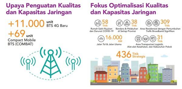 Trafik Internet Ramadan 2020 Telkomsel
