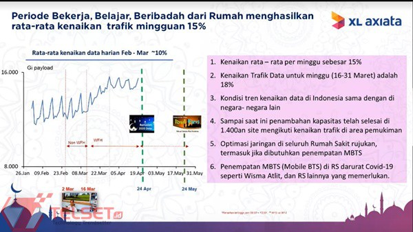 Trafik Internet XL Maret 2020