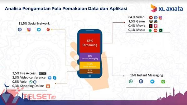 Trafik Internet XL Axiata WFH Maret 2020
