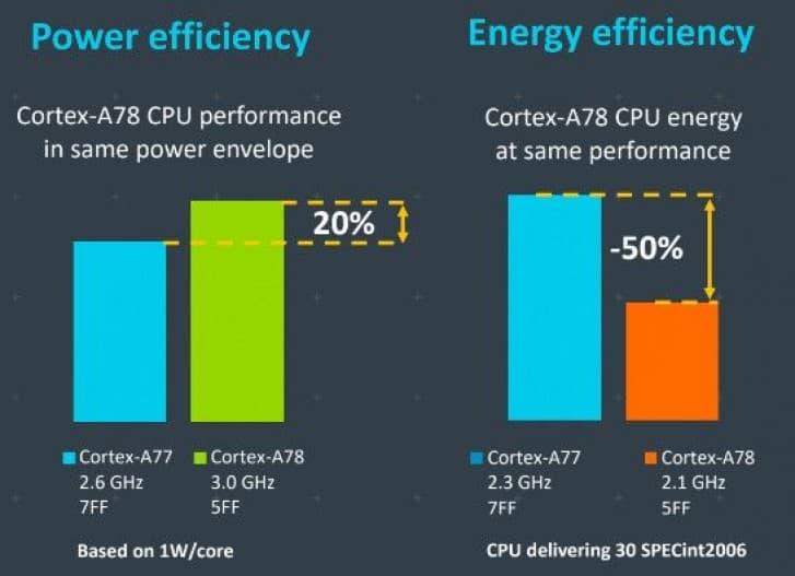 ARM Cortex A78