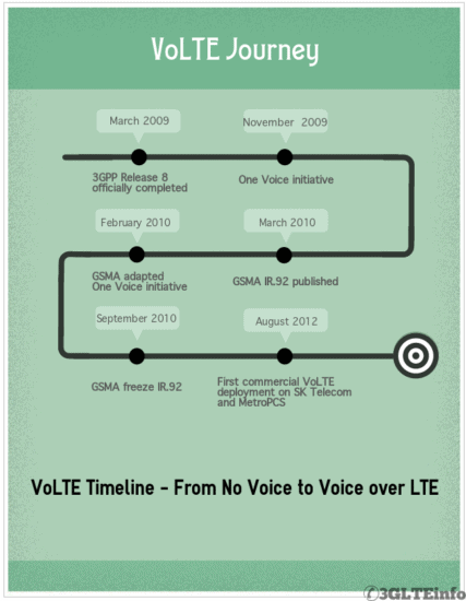 Teknologi VoLTE