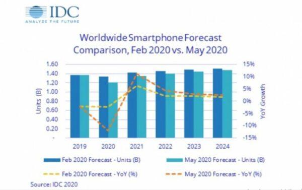 Pengiriman Smartphone IDC 2020