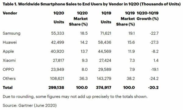 Penjualan Smartphone Eropa anjlok