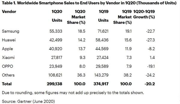 Penjualan Smartphone Pandemi Covid-19