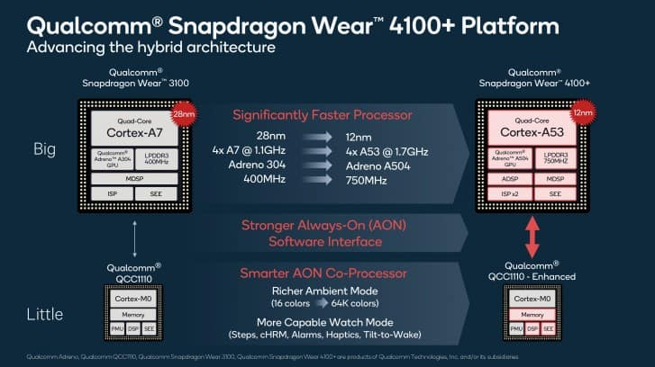 Snapdragon Wear 4100 Series