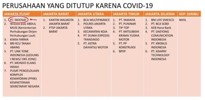 Kantor Indosat Tutup Covid-19