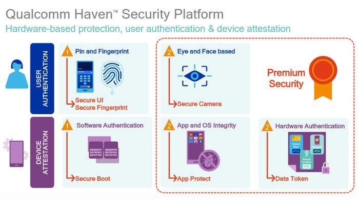 security test Snapdragon 835