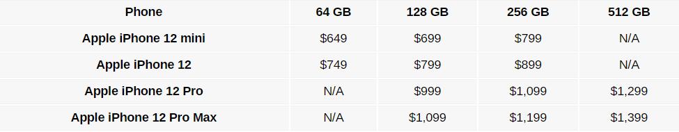 Spesifikasi Harga iPhone 12